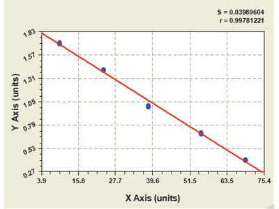 Bovine CC Chemokine Receptor 6 ELISA Kit