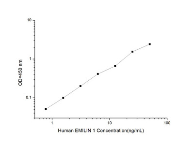 Human EMILIN 1 (Elastin Microfibril Interface Located Protein 1) ELISA Kit