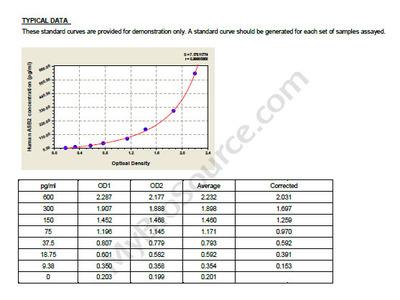 Human Ankyrin repeat and SOCS box protein 2, ASB2 ELISA Kit