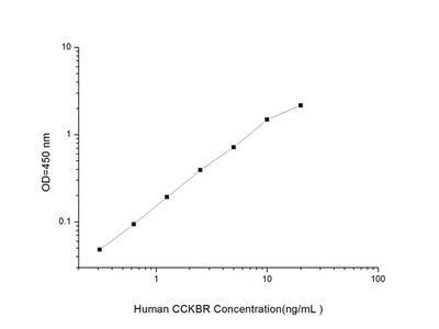 Human CCKBR (Cholecystokinin B Receptor) ELISA Kit