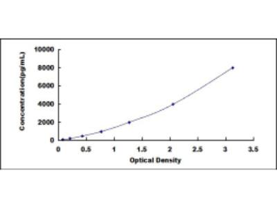 ELISA Kit for Superoxide Dismutase 3, Extracellular (SOD3)