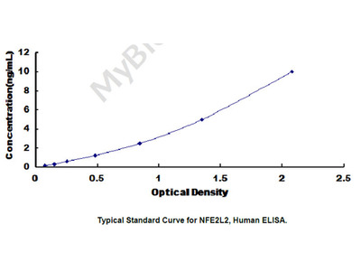 ELISA Kit for Nuclear Factor, Erythroid Derived 2 Like Protein 2 (NFE2L2)
