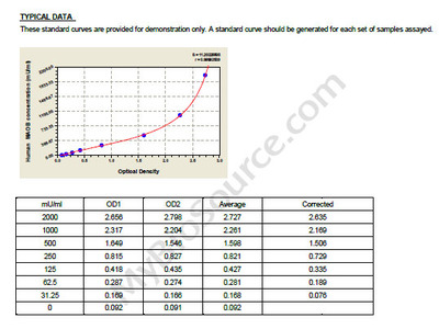 Human Amine oxidase [flavin-containing] B, MAOB ELISA Kit