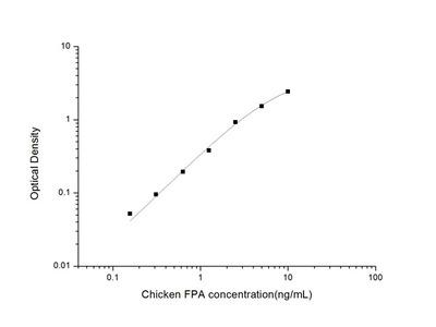Chicken FPA (Fibrinopeptide A) ELISA Kit