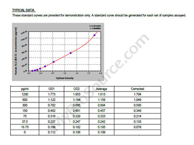 Human Calcium-binding mitochondrial carrier protein Aralar1, SLC25A12 ELISA Kit
