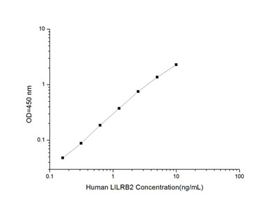 Human LILRB2 (Leukocyte Immunoglobulin Like Receptor Subfamily B Member 2) ELISA Kit