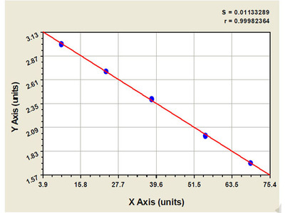 Bovine Lysosomal protective protein ELISA Kit