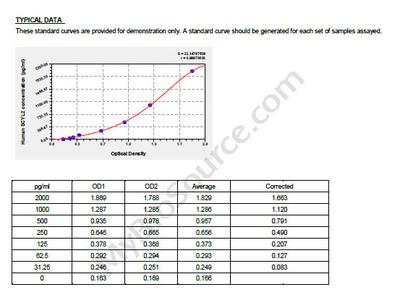 Human SCY1-like protein 2, SCYL2 ELISA Kit
