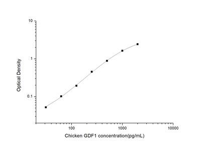 Chicken GDF1 (Growth Differentiation Factor 1) ELISA Kit