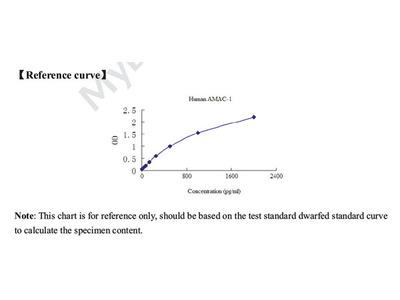 Human Alternative macrophage activation-associated CC chemokine 1 (AMAC-1) ELISA Kit