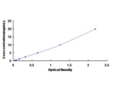 ELISA Kit for Lysine Specific Demethylase 4A (KDM4A)