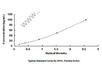 ELISA Kit for Glutathione Peroxidase 1 (GPX1)