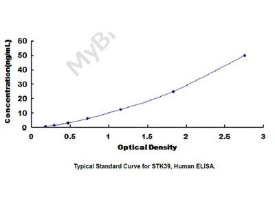 ELISA Kit for Serine/Threonine Kinase 39 (STK39)