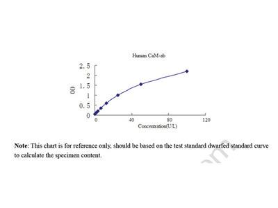Human anti-calmodulin specific antibody (CaM-ab) ELISA Kit
