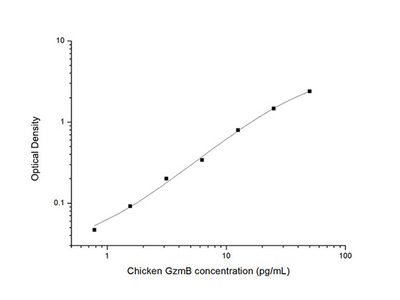 Chicken GzmB (Granzyme B) ELISA Kit