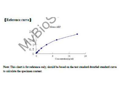 Mouse Androgen Binding Protein (ABP) ELISA Kit