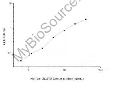 Human GLUT2 (Glucose Transporter 2) ELISA Kit