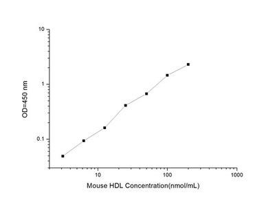 Mouse HDL (High Density Lipoprotein) ELISA Kit