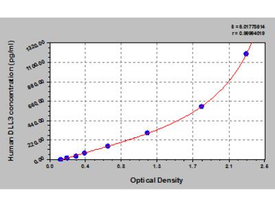 Human Delta-like protein 3, DLL3 ELISA Kit