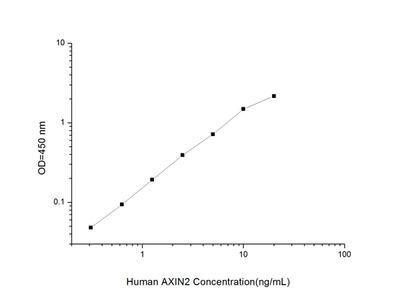 Human AXIN2 (Axis Inhibition Protein 2) ELISA Kit