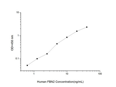 Human FBN2 (Fibrillin 2) ELISA Kit