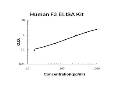 Human Tissue factor/F3 PicoKine ELISA Kit