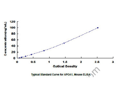 ELISA Kit for Apolipoprotein A1 (APOA1)