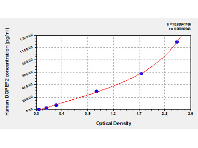 Human Protein dopey-2, DOPEY2 ELISA Kit