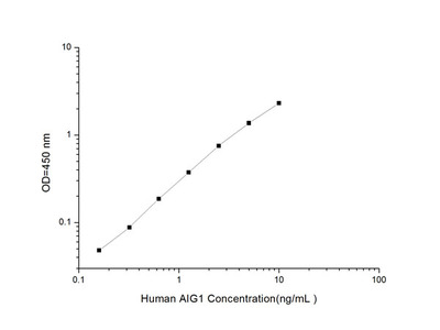 Human AIG1 (Androgen Induced Protein 1) ELISA Kit