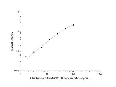 Chicken VCAM-1/CD106 (soluble Vascuolar Cell Adhesion Molecule 1) ELISA Kit