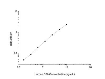 Human C8b (Complement Component 8b) ELISA Kit