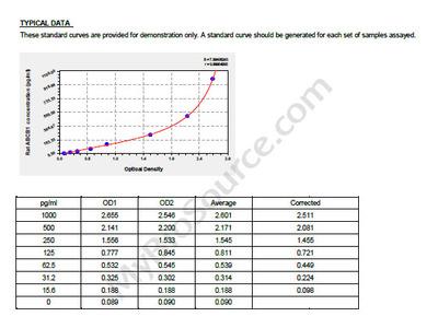 Rat Multidrug resistance protein 1, ABCB1 ELISA Kit