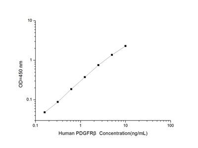 Human PDGFRbeta (Platelet Derived Growth Factor Receptor Beta) ELISA Kit