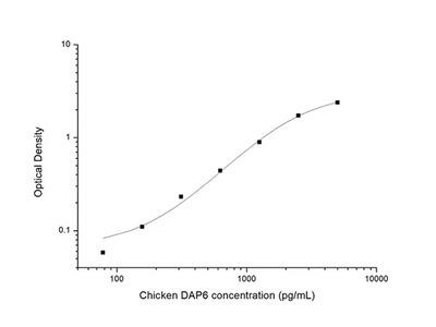 Chicken DAP6 (Death Associated Protein 6) ELISA Kit