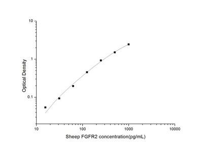 Sheep FGFR2 (Fibroblast Growth Factor Receptor 2) ELISA Kit