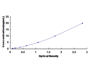ELISA Kit for Cysteine Rich With EGF Like Domains Protein 1 (CRELD1)