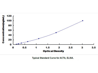 Actin Beta (ACTb) ELISA Kit