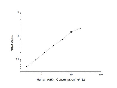 Human ASK-1 (Apoptosis Signal Regulating Kinase 1) ELISA Kit