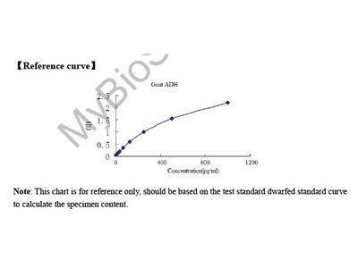 Goat Antidiuretic Hormone (ADH) ELISA Kit