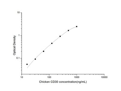 Chicken CD30 (Cluster of Differentiation 30) ELISA Kit
