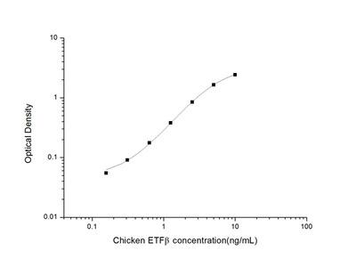 Chicken ETFbeta (Electron Transfer Flavoprotein Beta Polypeptide) ELISA Kit
