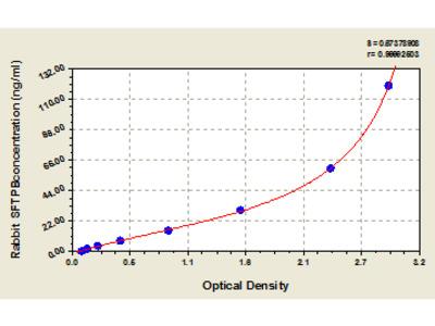 Rabbit Pulmonary surfactant-associated protein B, SFTPB ELISA Kit