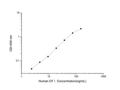 Human CFI (Complement Factor I) ELISA Kit