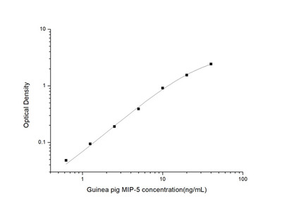 Guinea pig MIP-5 (Macrophage Inflammatory Protein 5) ELISA Kit