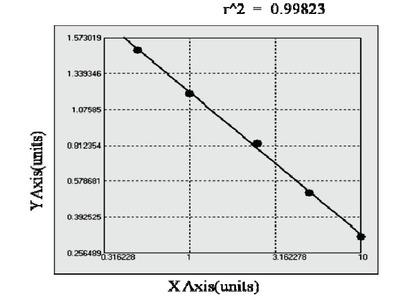 Guinea pig Matrix metalloproteinase 2 ELISA Kit