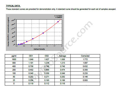 Human Condensin-2 complex subunit D3, NCAPD3 ELISA Kit