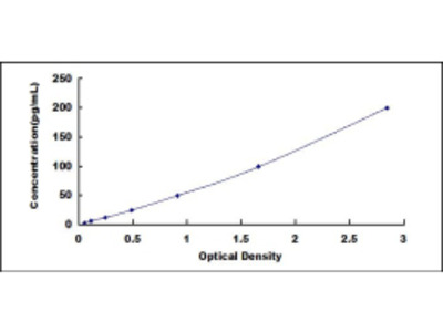 ELISA Kit for Defensin Beta 1 (DEFb1)