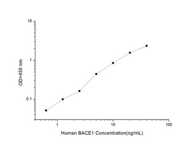 Human BACE1 (Beta-site APP Cleaving Enzyme 1) ELISA Kit