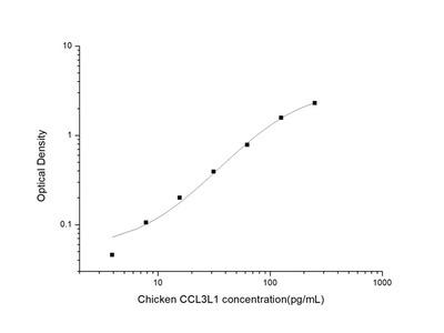 Chicken CCL3L1 (Chemokine C-C-Motif Ligand 3 Like Protein 1) ELISA Kit