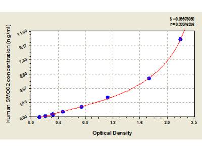 Human SPARC-related modular calcium-binding protein 2, SMOC2 ELISA Kit